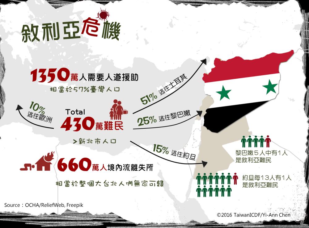 敘利亞危機2