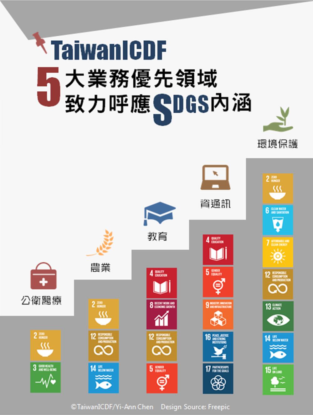 國合會五大優先領域達到永續發展目標4