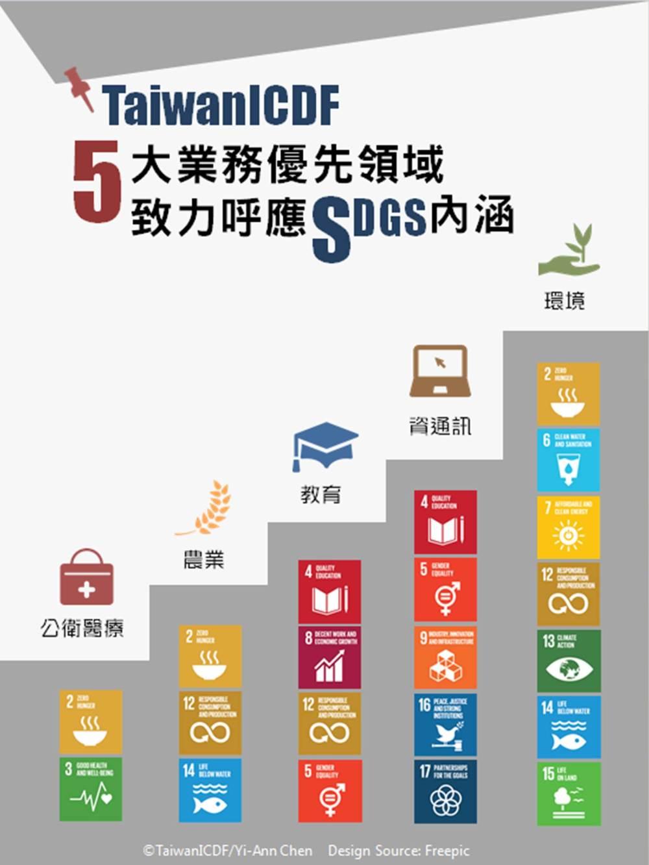 國合會五大優先領域達到永續發展目標5